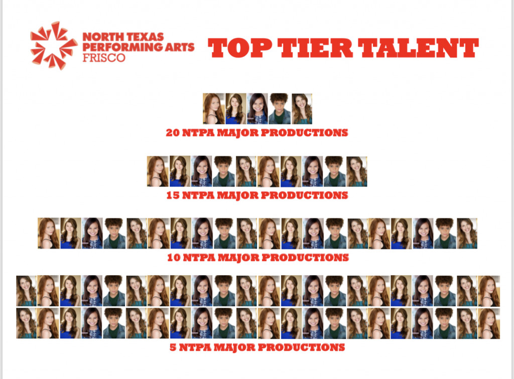 Frisco Top Tier Talent Wall displays headshots of actors by number of shows completed