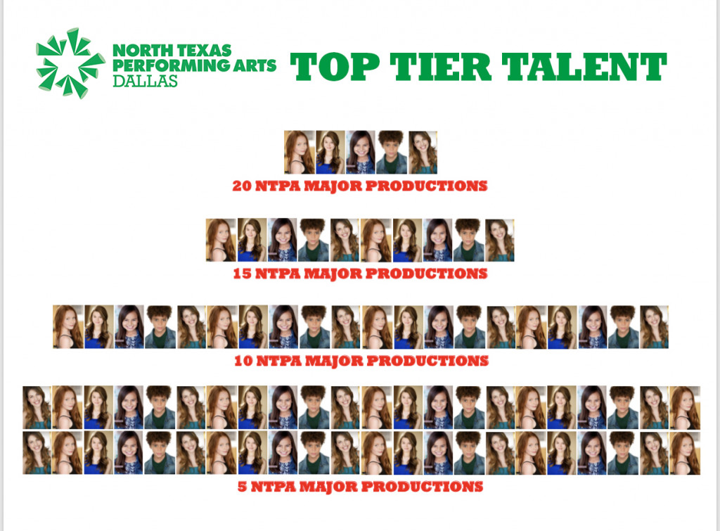 Dallas Top Tier Talent Wall displays headshots of actors by number of shows completed